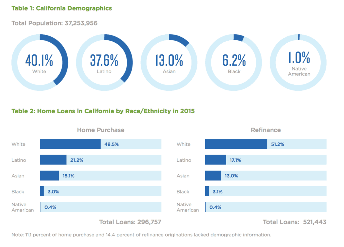 Does mortgage data reveal gentrification in California?