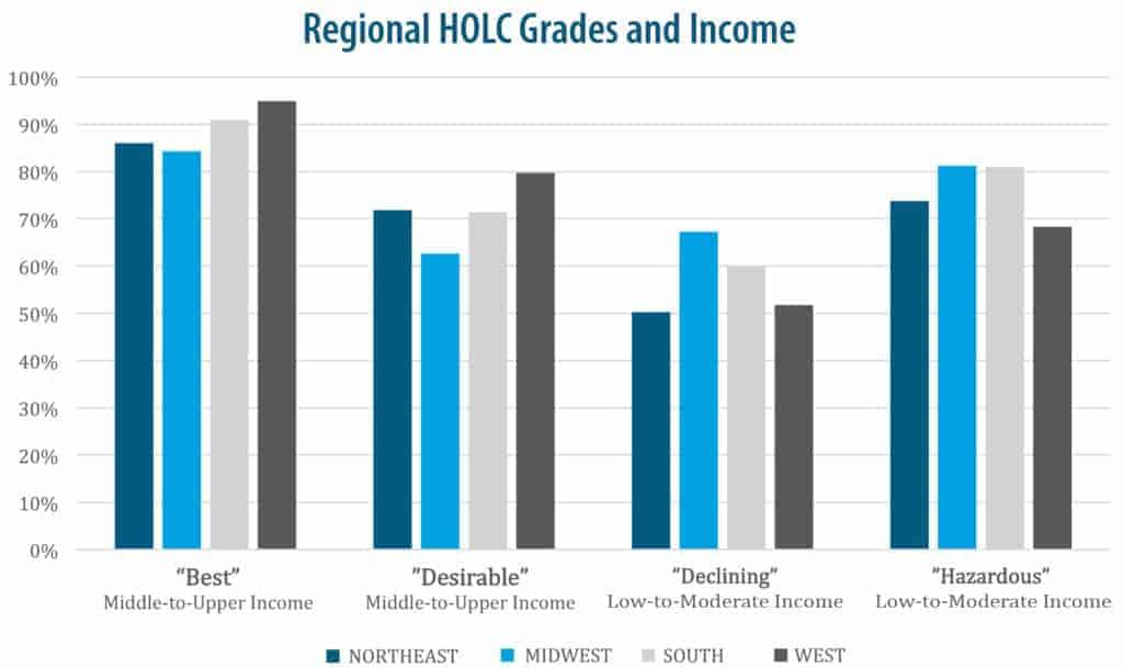 HOLC Grades-Income
