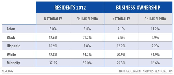 Minority entrepreneurship in Philadelphia