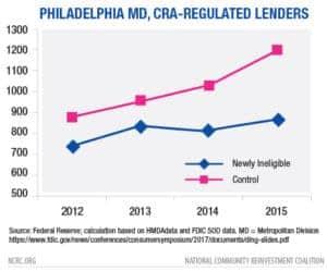 CRA Lenders