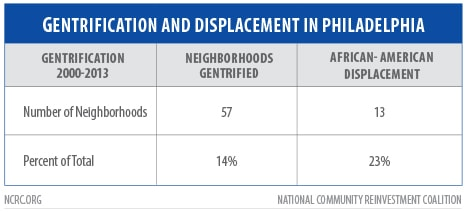 Table Gentrification and Displacement