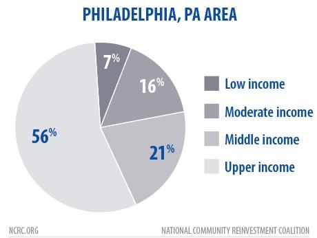 Philly Lenders