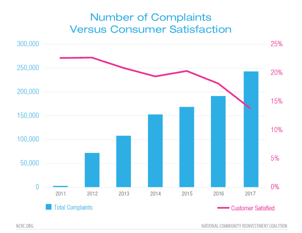 The CFPB's consumer complaint database tells a story about our economy we need to hear