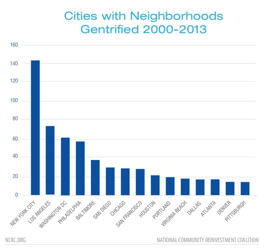 Cities with Neighborhoods Gentrified 2000-2013