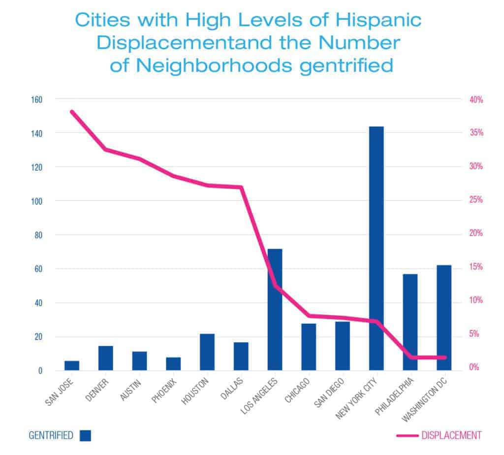 Cities with High Levels of Hispanic