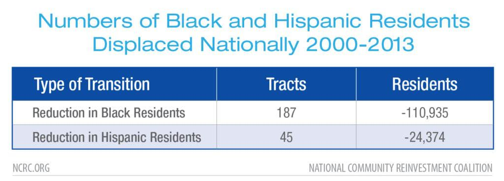 Numbers of Black and Hispanic Residents Displaced Nationally 2000-2013