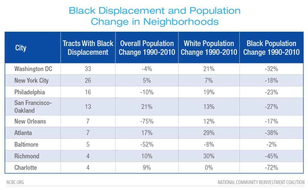 Black Displacement and Population Change in Neighborhoods