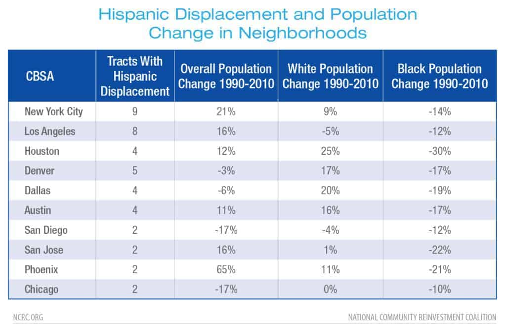 Hispanic Displacement and Population Change in Neighborhoods