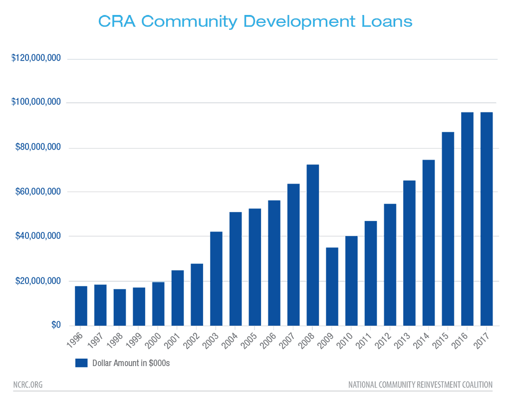 CRA Community Development Loans 1996-2017