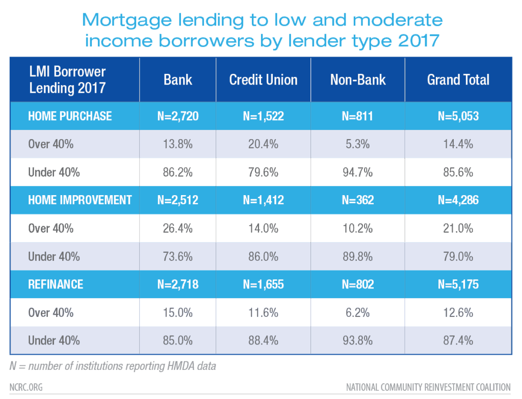 Home lending to LMI borrowers and communities by banks compared to non-banks