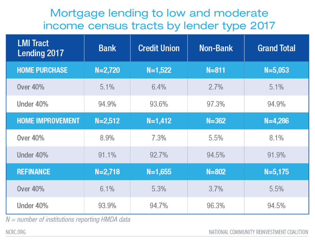 Mortgage lending to low and moderate income census tracts by lender type 2017