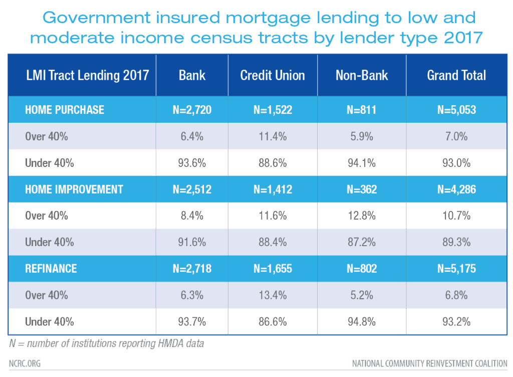 Government insured mortgage lending to low and moderate income census tracts by lender type 2017
