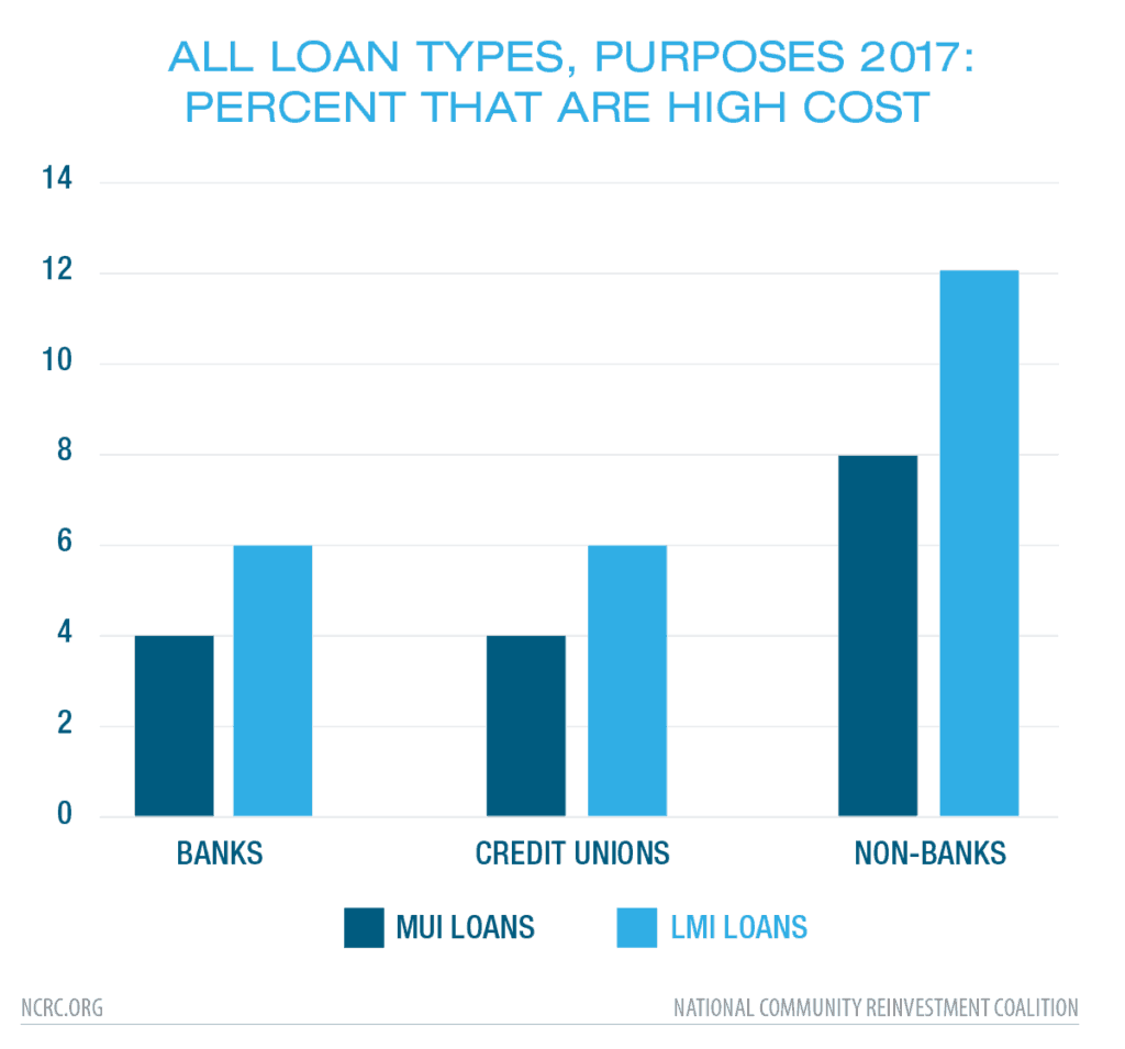 All Loan Types, Purposes 2017: Percent that are High Cost