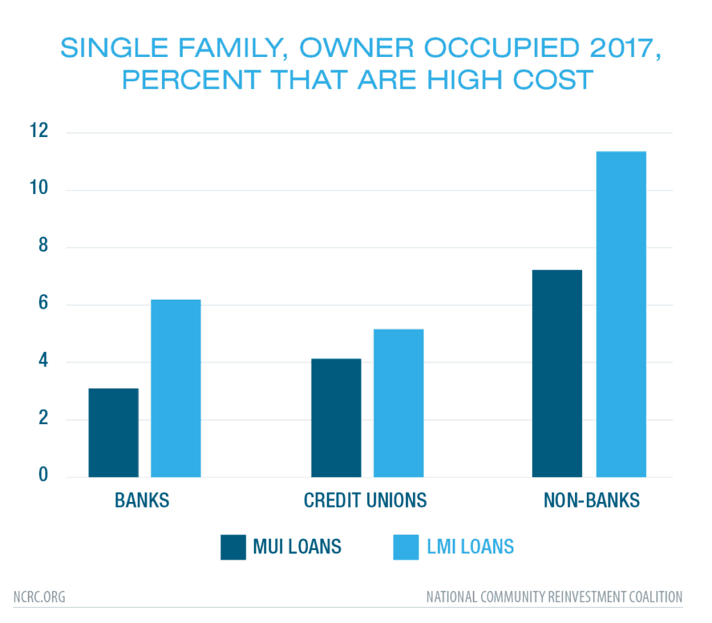 Single Family, Owner Occupied 2017, Percent that are High Cost