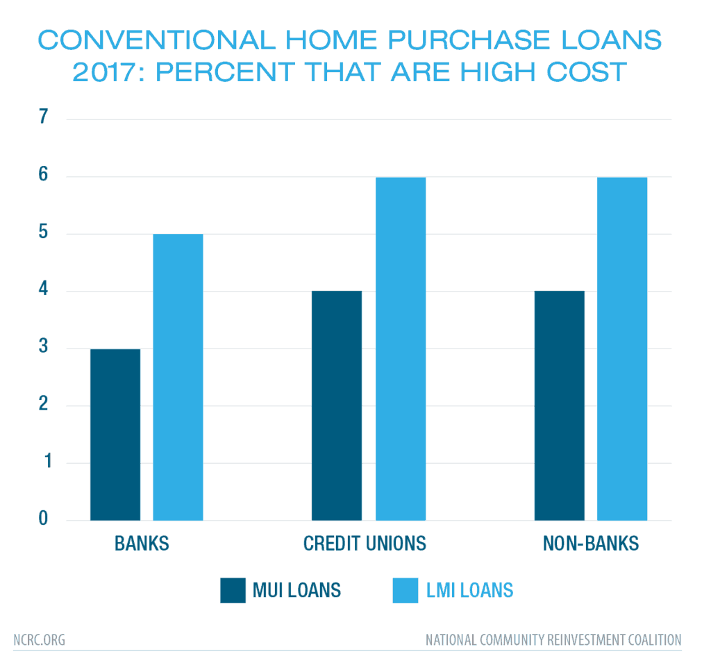 Conventional Home Purchase Loans 2017: Percent that are High Cost