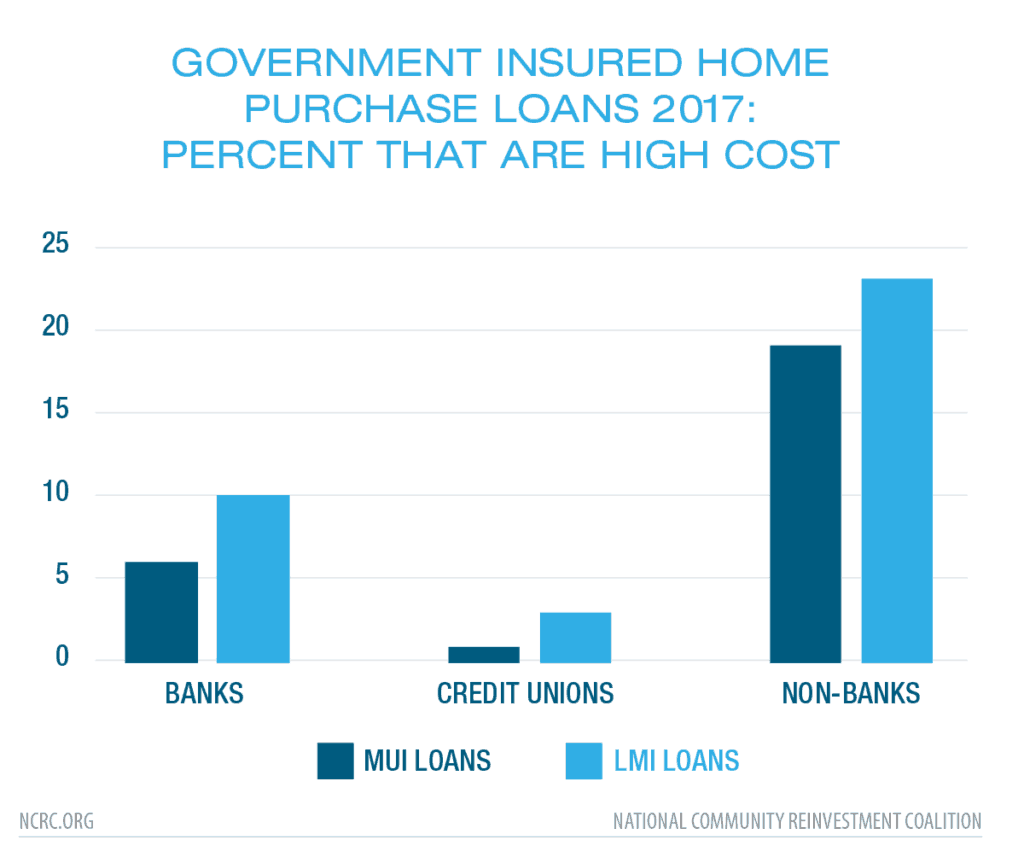 Government Insured Home Purchase Loans 2017: Percent that are High Cost