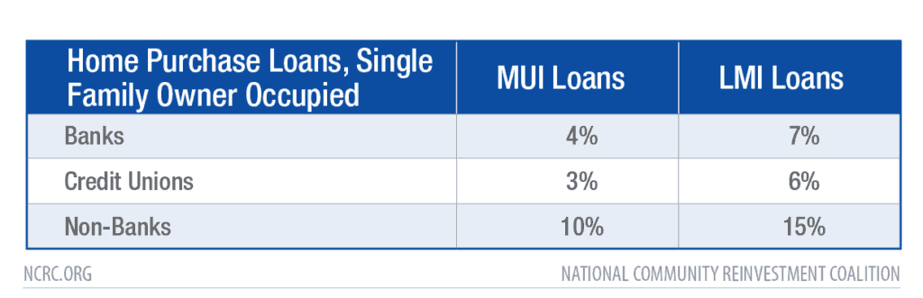 Table: Home Purchase Loans, Single Family Owner Occupied