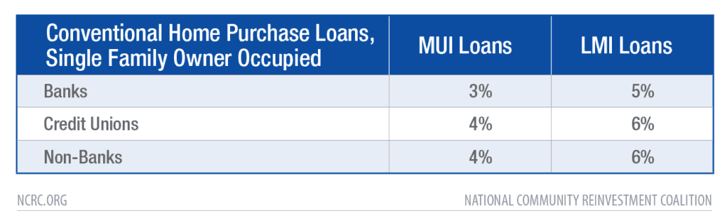 Table: Conventional Home Purchase Loans, Single Family Owner Occupied