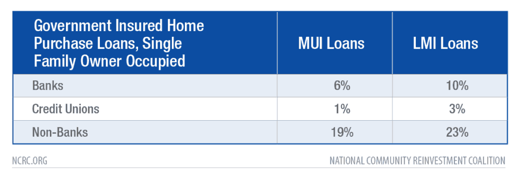 Table: Government Insured Home Purchase Loans, Single Family Owner Occupied