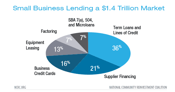 Disinvestment, Discouragement and Inequity in Small Business Lending