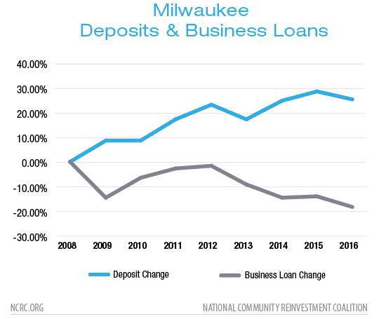 Milwaukee Deposits & Business Loans