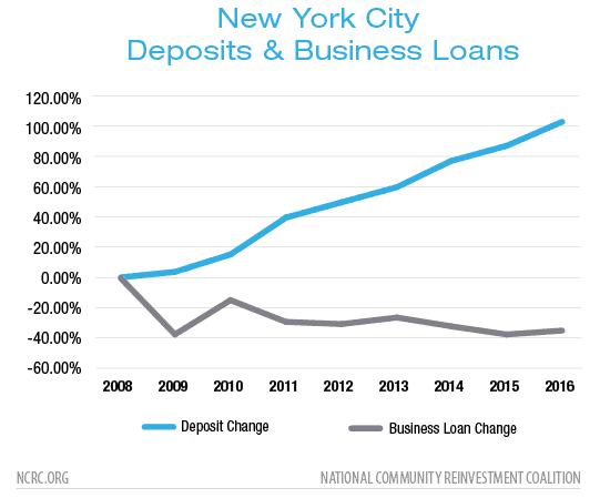New York City Deposits & Business Loans