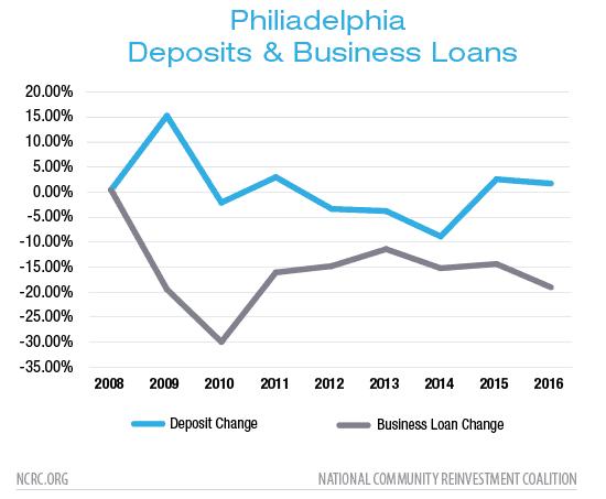 Philiadelphia Deposits & Business Loans