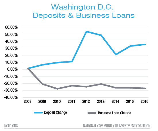 Washington D.C. Deposits & Business Loans