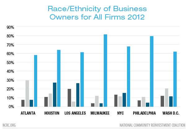Race/Ethnicity of Business Owners for All Firms 2012