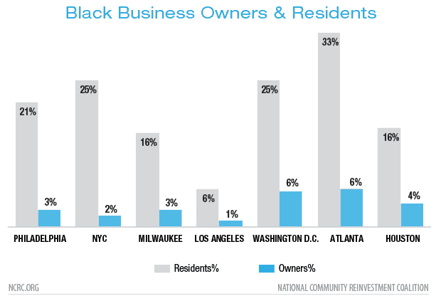 Black Business Owners & Residents