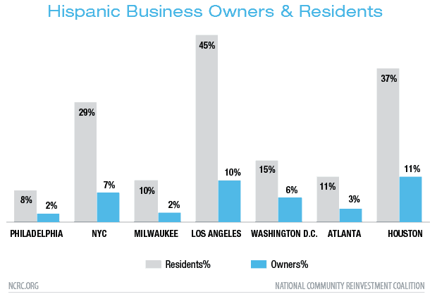 Hispanic Business Owners & Residents