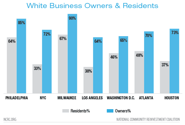White Business Owners & Residents