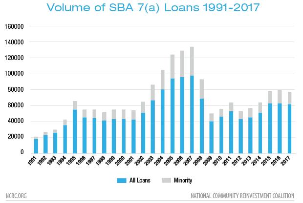Volume of SBA 7(a) Loans 1991-2017