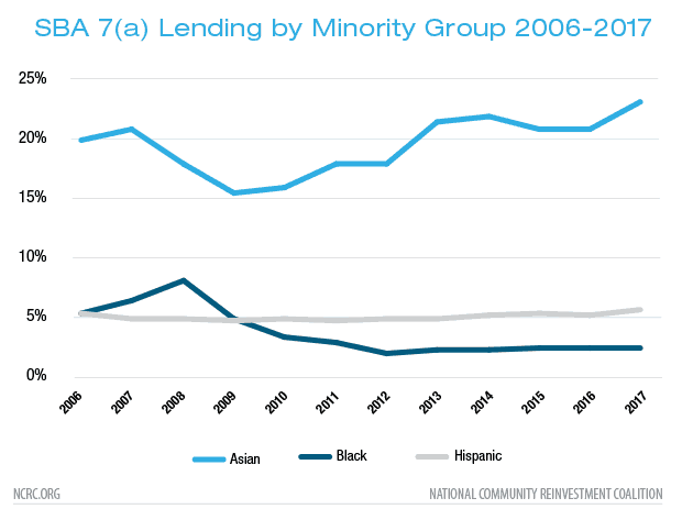 SBA 7(a) Lending by Minority Group 2006-2017