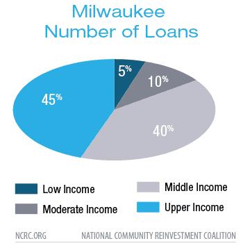 Milwaukee Number of Loans