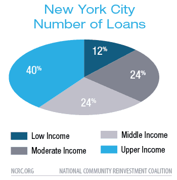 New York City Number of Loans