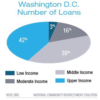 Washington D.C.Number of Loans