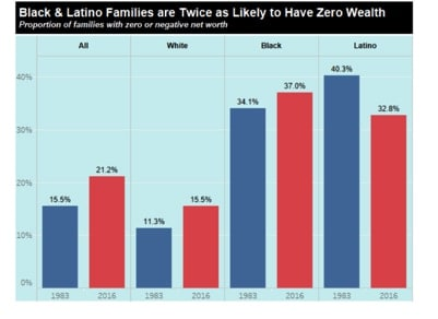 Black and Latino families are twice as likely to have zero wealth