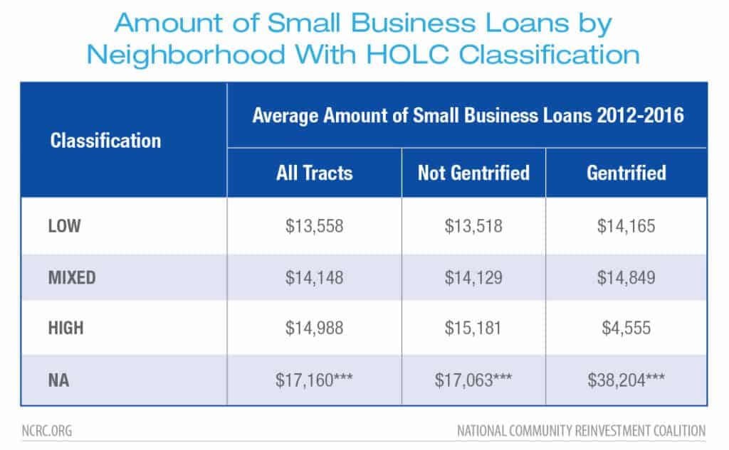 Amount of Small Business Loans by Neighborhood With HOLC Classification