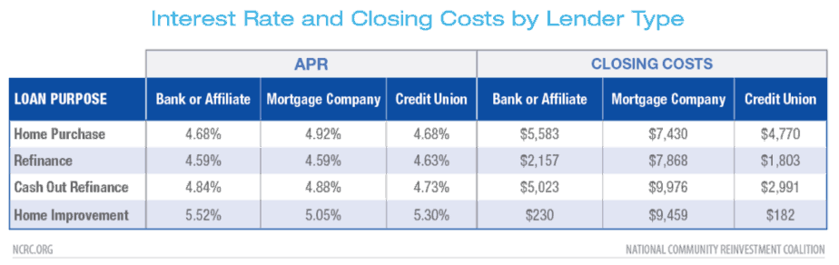Interest rate and closing cost by lender