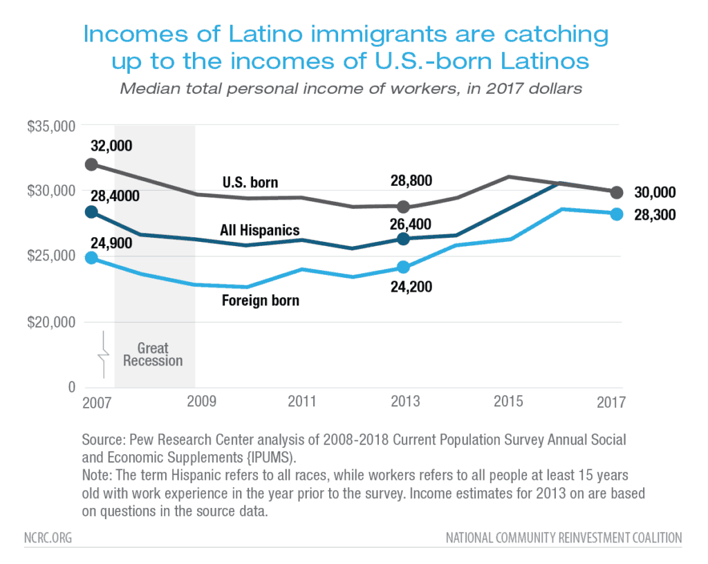 Racial Wealth Snapshot: Latino Americans