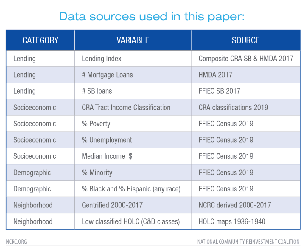 Data sources used in this paper