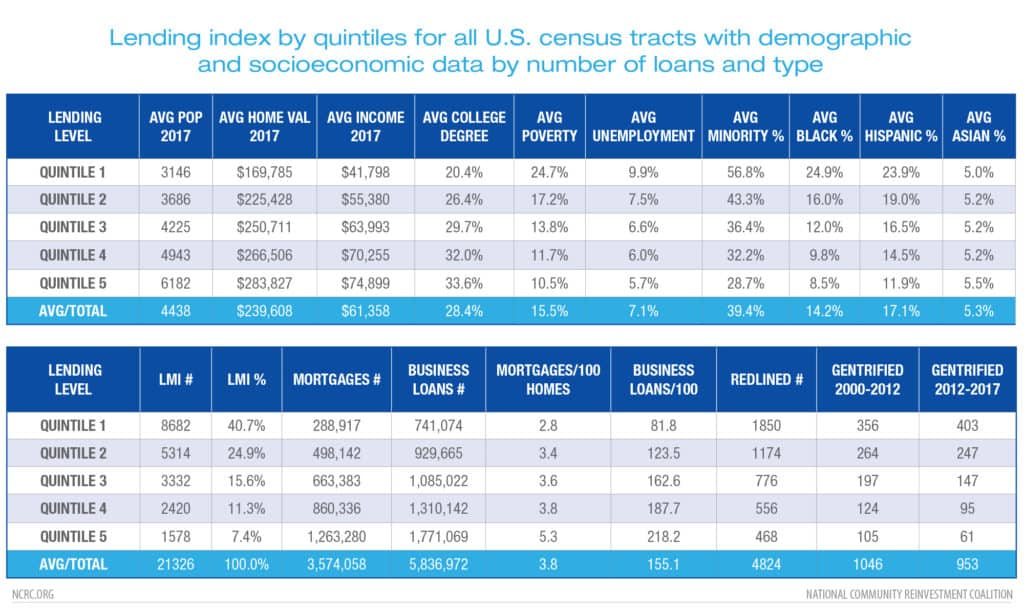 Lending index by quintiles for all U.S.
