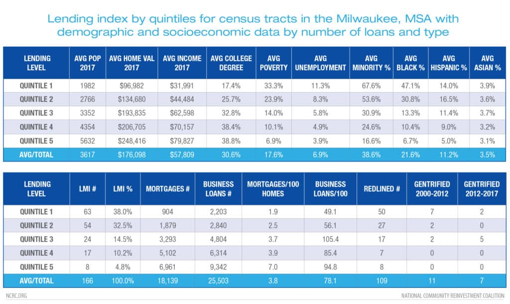 Lending index by quintiles for Milwaukee