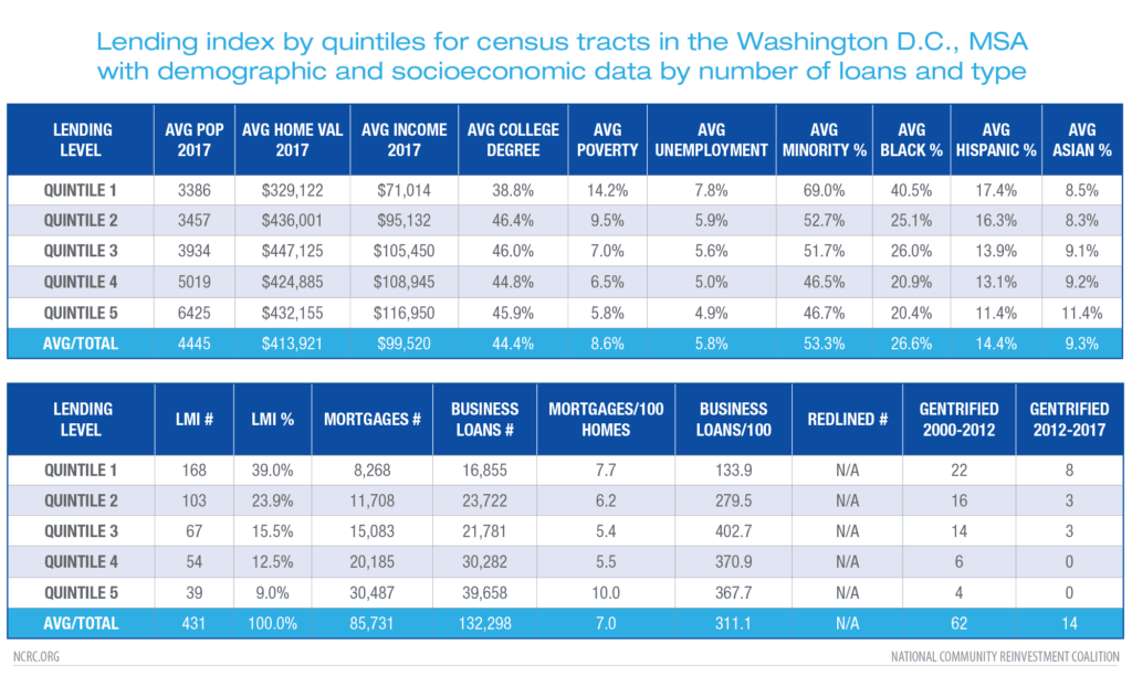Lending index by quintiles for D.C.
