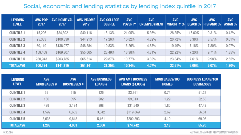 Statistics by Lending