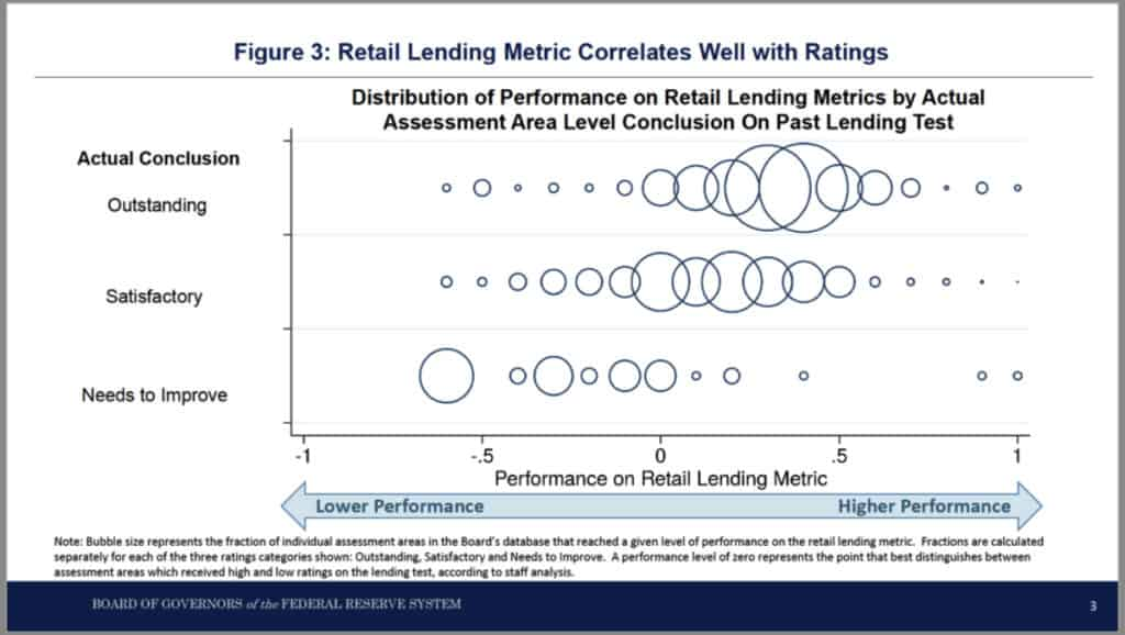 Lending Metric
