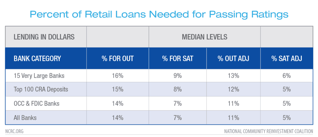 Percent of Retail Loans Needed for Passing Ratings