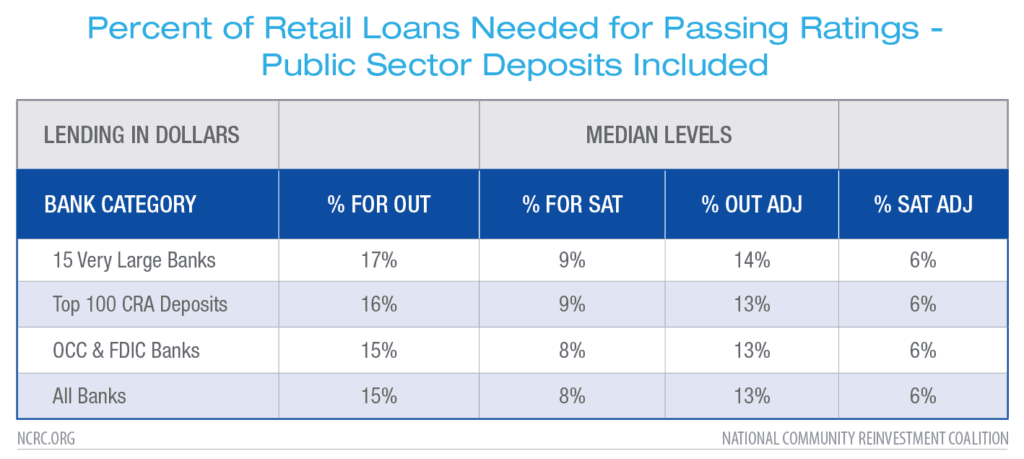 Percent of Retail Loans Needed for Passing Ratings - Public Sector Deposits Included
