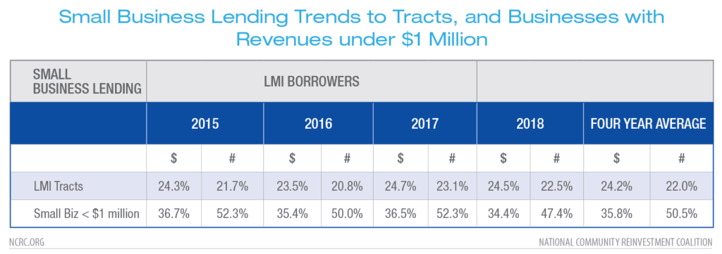 Small Business Lending Trends to Tracts, and Businesses with Revenues under $1 Million